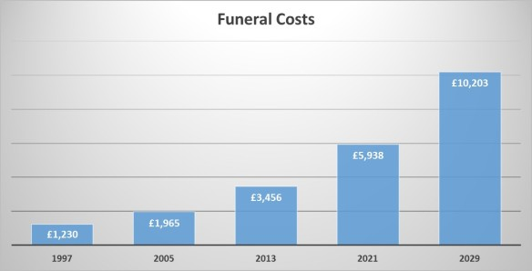 funerl costs charts